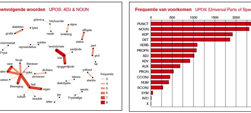 Tool voor taalkundig onderzoek Fries