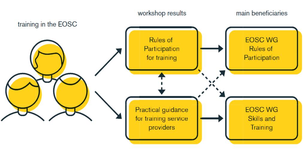 Tijdens de EOSC Training workshop brainstormden dertig trainingscoördinatoren over de vraag hoe trainingsmaterialen en diensten op het gebied van trainingen gemakkelijker toegankelijk kunnen worden.  Credits: Janno de Jong