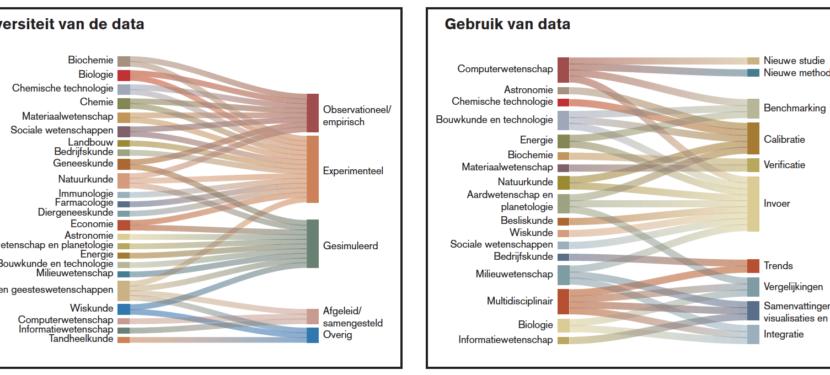 Hoe zoeken gebruikers naar data van andere onderzoekers?
