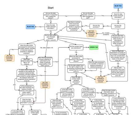 Beslisboom bepaalt privacyniveau dataset