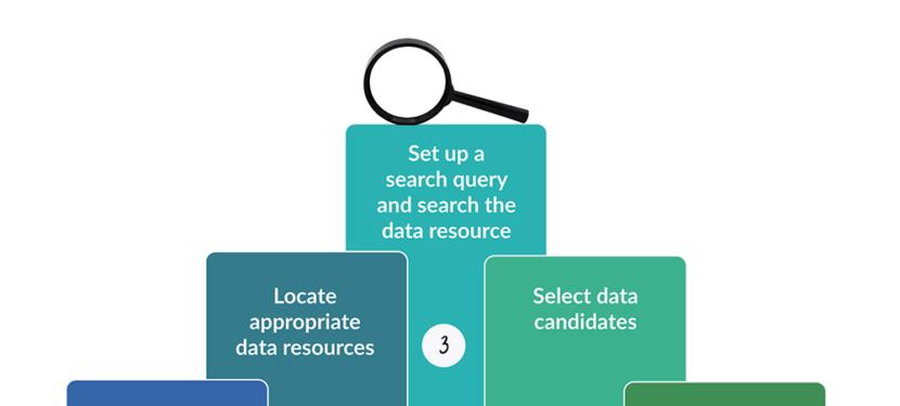 Leren hoe je data kunt vinden
