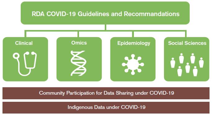600 professionals delen kennis in COVID-19 werkgroep