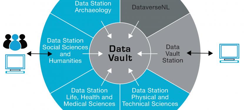 DANS lanceert Data Station per domein